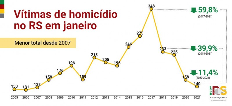 {'nm_midia_inter_thumb1':'https://www.jornaldocomercio.com/_midias/jpg/2021/02/11/206x137/1_homici_dios_janeiro_21-9249071.jpeg', 'id_midia_tipo':'2', 'id_tetag_galer':'', 'id_midia':'6025168bb24aa', 'cd_midia':9249071, 'ds_midia_link': 'https://www.jornaldocomercio.com/_midias/jpg/2021/02/11/homici_dios_janeiro_21-9249071.jpeg', 'ds_midia': 'Gráficos SSP RS Janeiro 2021', 'ds_midia_credi': 'SSP RS/Divulgação/JC', 'ds_midia_titlo': 'Gráficos SSP RS Janeiro 2021', 'cd_tetag': '1', 'cd_midia_w': '800', 'cd_midia_h': '367', 'align': 'Left'}