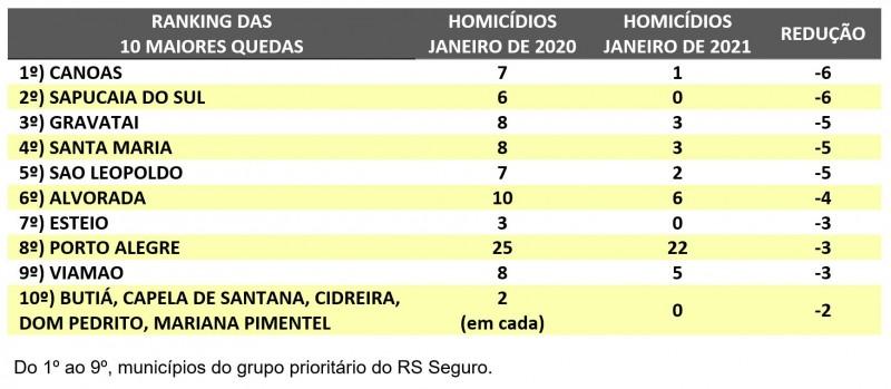 {'nm_midia_inter_thumb1':'https://www.jornaldocomercio.com/_midias/jpg/2021/02/11/206x137/1_ranking_homicidios_jan_21-9249070.jpeg', 'id_midia_tipo':'2', 'id_tetag_galer':'', 'id_midia':'6025168bb24aa', 'cd_midia':9249070, 'ds_midia_link': 'https://www.jornaldocomercio.com/_midias/jpg/2021/02/11/ranking_homicidios_jan_21-9249070.jpeg', 'ds_midia': 'Gráficos SSP RS Janeiro 2021', 'ds_midia_credi': 'SSP RS/Divulgação/JC', 'ds_midia_titlo': 'Gráficos SSP RS Janeiro 2021', 'cd_tetag': '1', 'cd_midia_w': '800', 'cd_midia_h': '349', 'align': 'Left'}