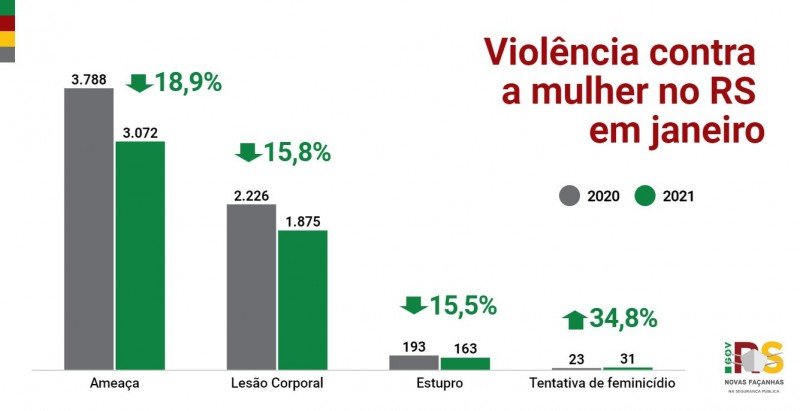 {'nm_midia_inter_thumb1':'https://www.jornaldocomercio.com/_midias/jpg/2021/02/11/206x137/1_violencia_contra_mulher_jan_21-9249067.jpeg', 'id_midia_tipo':'2', 'id_tetag_galer':'', 'id_midia':'6025168bb24aa', 'cd_midia':9249067, 'ds_midia_link': 'https://www.jornaldocomercio.com/_midias/jpg/2021/02/11/violencia_contra_mulher_jan_21-9249067.jpeg', 'ds_midia': 'Gráficos SSP RS Janeiro 2021', 'ds_midia_credi': 'SSP RS/Divulgação/JC', 'ds_midia_titlo': 'Gráficos SSP RS Janeiro 2021', 'cd_tetag': '1', 'cd_midia_w': '800', 'cd_midia_h': '411', 'align': 'Left'}